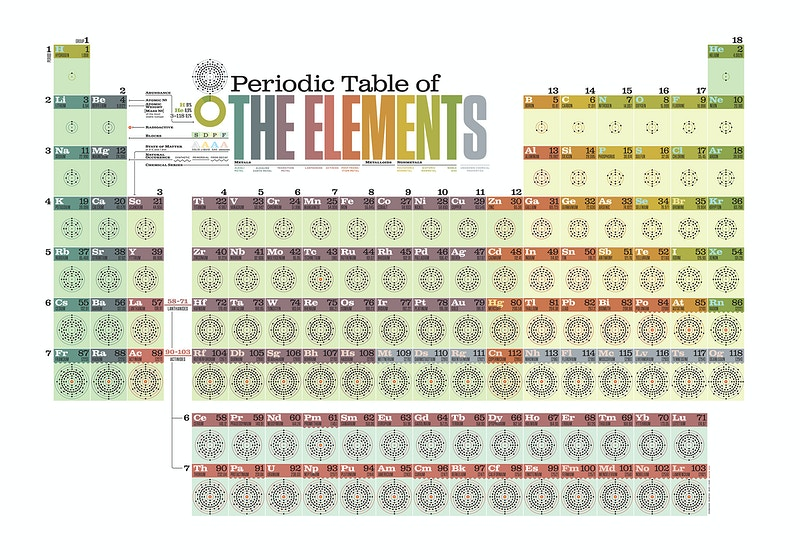 The Periodic Table - Christian Bloom
